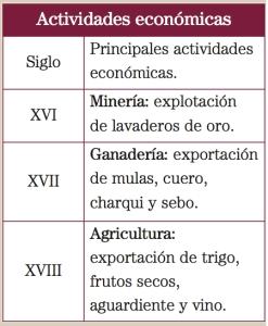 EconomiaColonial