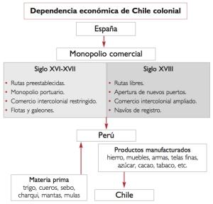 EconomiaColonial2