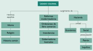 LegadoColonial