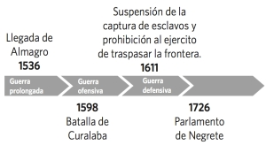 Linea Conquista1