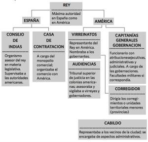 OrganismosHispanicos