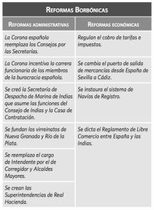 ReformasBorbonicas
