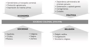 SociedadColonial2