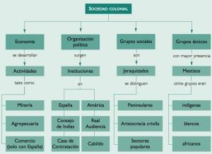 SociedadColonial3