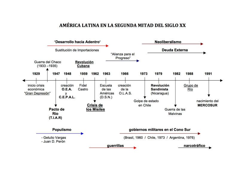 19. Línea tiempo A.Latina S.XX
